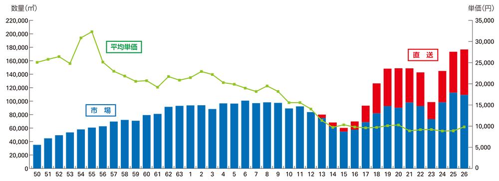 年度別市場実績・直送実績及び平均単価推移表