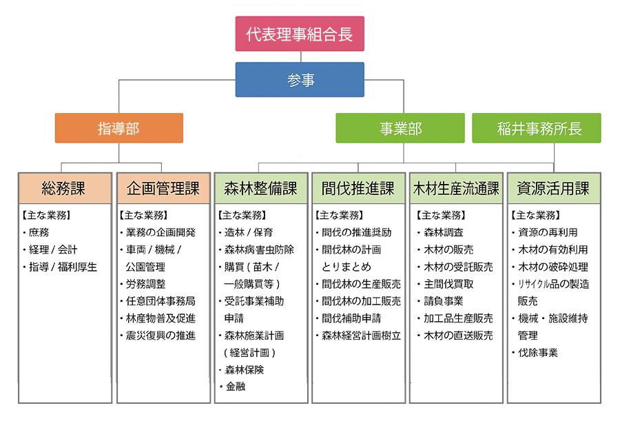 石巻地区森林組合の組織図